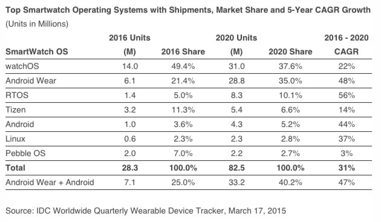IDC-apple-watch-2016-to-2020.jpg