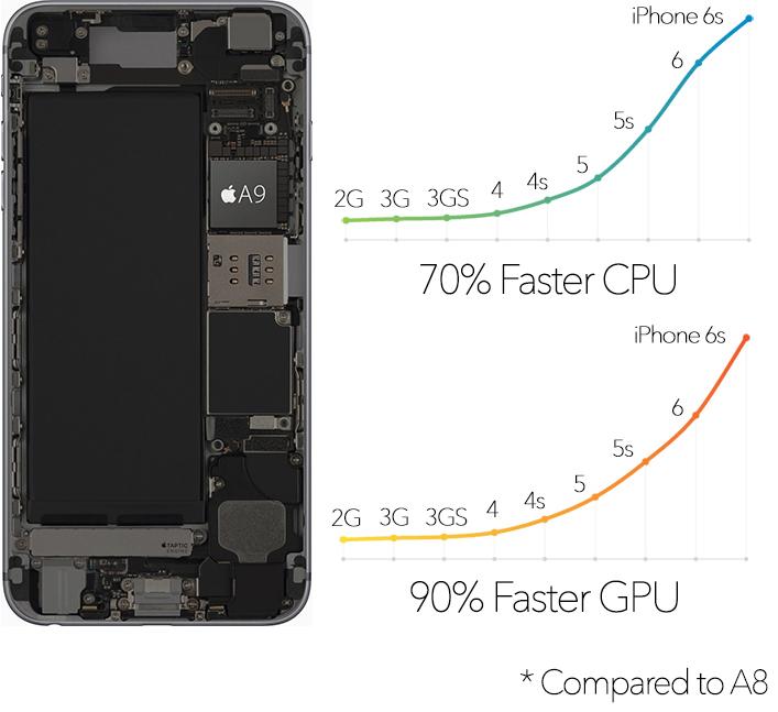 iPhone-6s-A9-vs-A8-charts.jpg