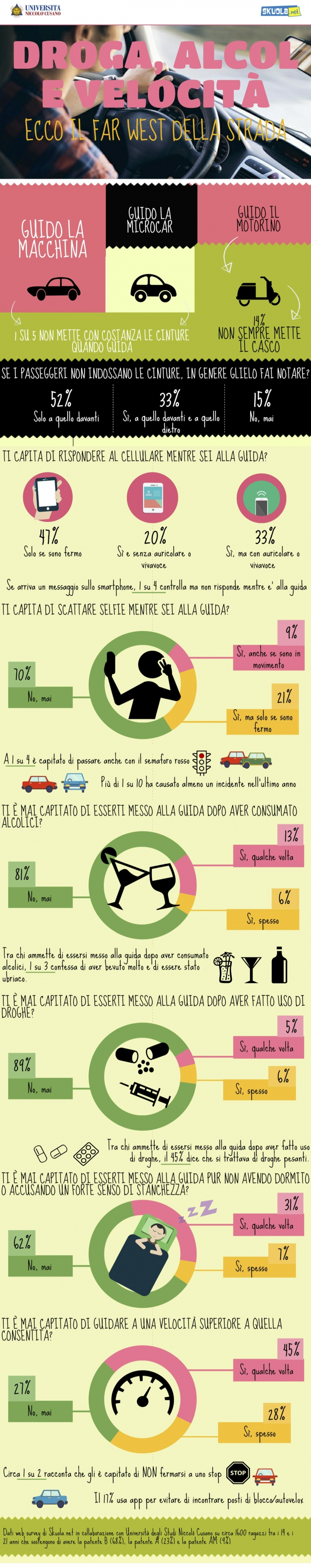 skuola-infografica-neopatentati-alla-guida-750x3781.jpg